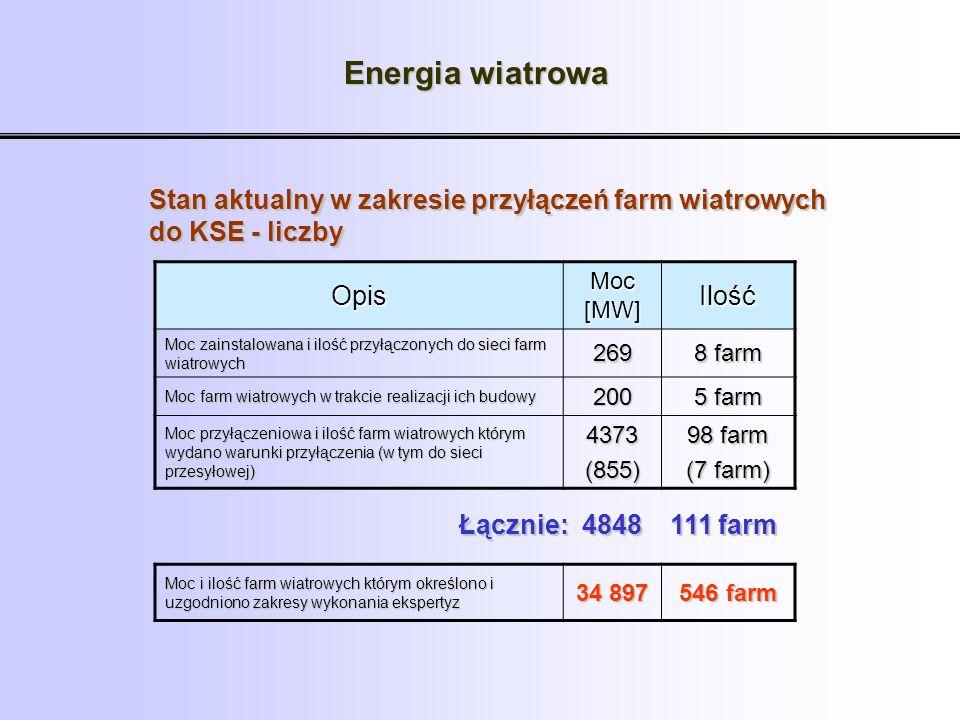 Energia wiatrowa Stan aktualny w zakresie przyłączeń farm wiatrowych do KSE - liczby. Opis. Moc [MW]